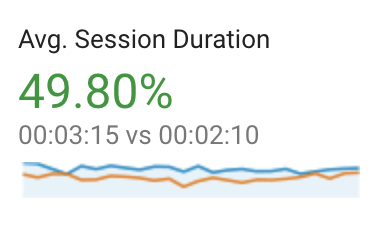 Benbow case study stats average session duration
