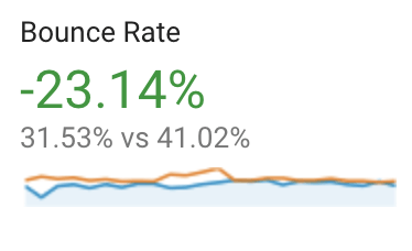 Benbow case study stats bounce rate