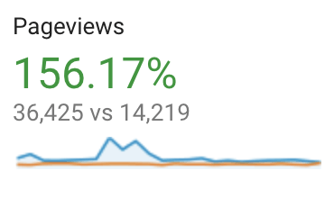 Benbow case study stats pageviews